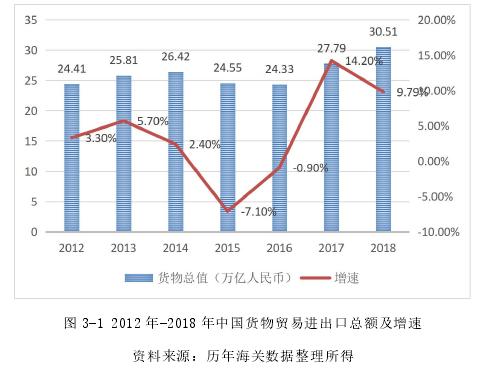 图 3-1 2012 年-2018 年中国货物贸易进出口总额及增速