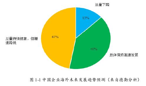 图 1-1 中国企业海外未来发展趋势预测(来自德勤分析)
