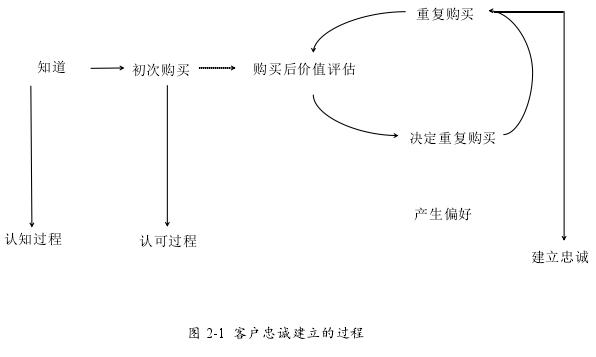 图 2-1 客户忠诚建立的过程