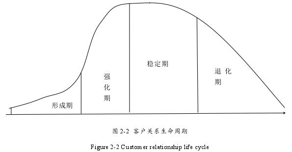图 2-2 客户关系生命周期