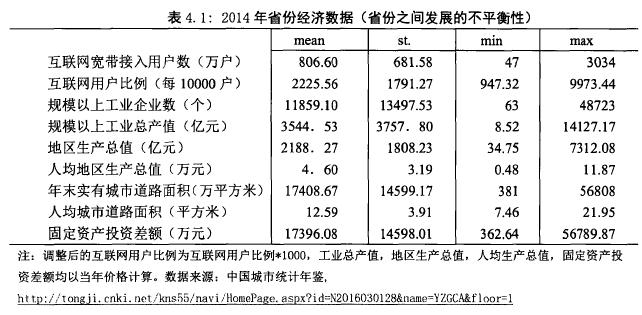 表4.1:2014年,份经济数据(省份之间发展不平衡性