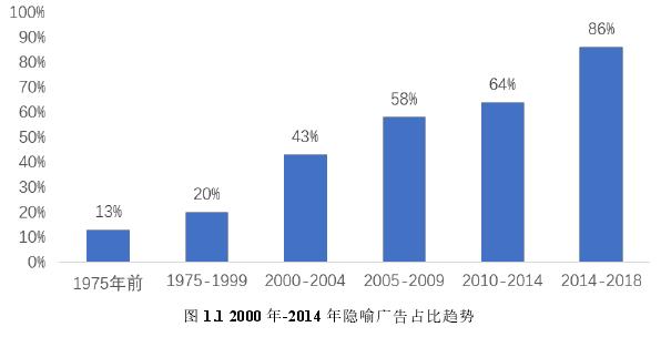 图 1.1 2000 年-2014 年隐喻广告占比趋势
