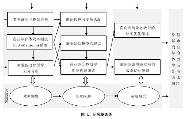 图 1.1研究框架图