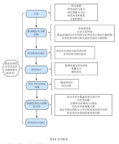 图 1.1 研究框架