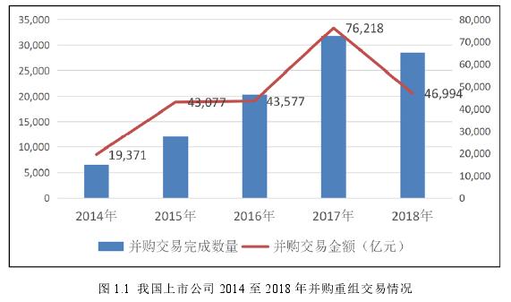 图 1.1 我国上市公司 2014 至 2018 年并购重组交易情况