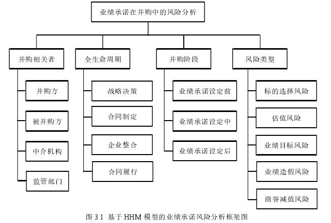 图 3.1 基于 HHM 模型的业绩承诺风险分析框架图