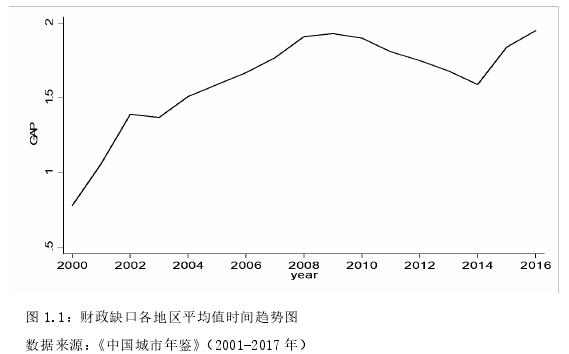 图 1.1:财政缺口各地区平均值时间趋势图