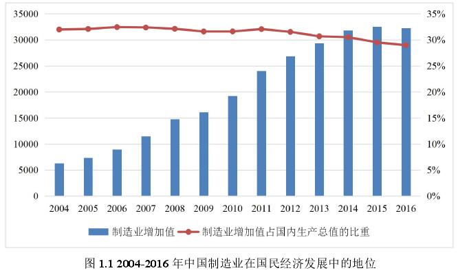 图 1.1 2004-2016 年中国制造业在国民经济发展中的地位