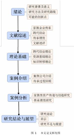 图 1 本文论文框架图
