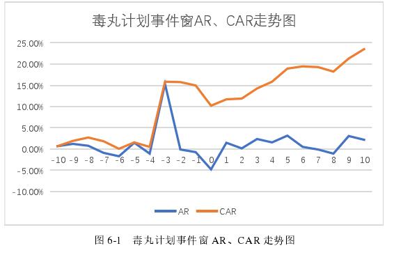 图 6-1 毒丸计划事件窗 AR、CAR 走势图
