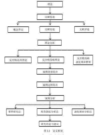 图 1-1 论文框架