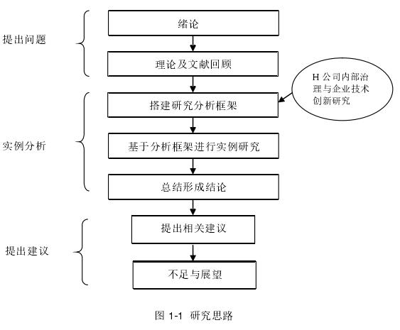 图 1-1研究思路