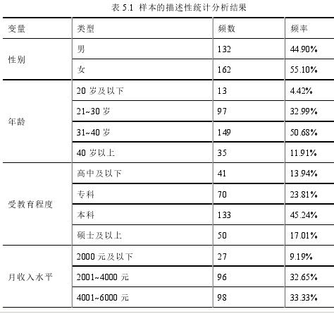 表 5.1样本的描述性统计分析结果