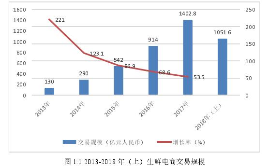 图 1.1 2013-2018 年(上)生鲜电商交易规模