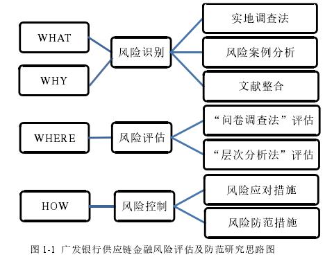 图 1-1广发银行供应链金融风险评估及防范研究思路图