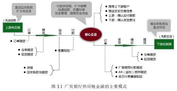 图 3.1广发银行供应链金融的主要模式