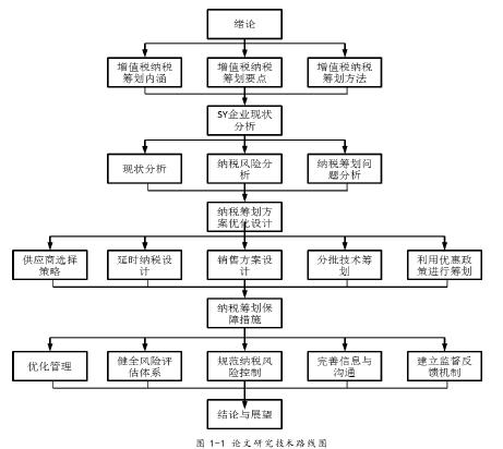 图 1-1 论文研究技术路线图