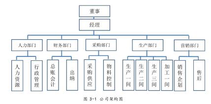 图 3-1 公司架构图
