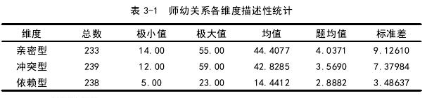 表 3-1 师幼关系各维度描述性统计