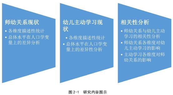 图 2-1 研究内容图示