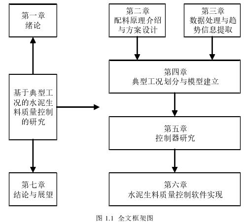 图 1.1全文框架图
