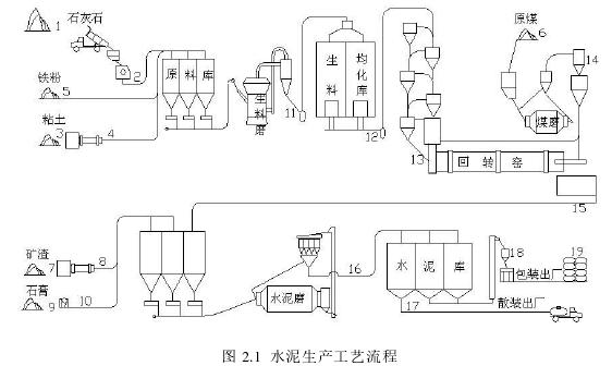 图 2.1水泥生产工艺流程