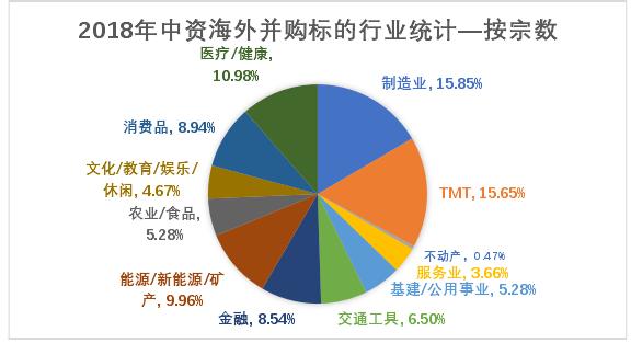 图 1. 1 2018 年中国海外并购标的行业统计(资料来源:根据晨哨集团报告汇总编制)