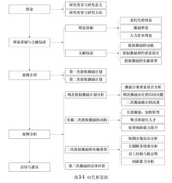 图 1-1 研究框架图