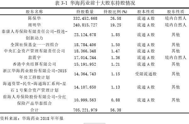 表 3-1 华海药业前十大股东持股情况