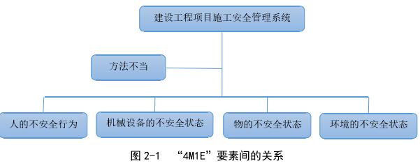 """图 2-1""""4M1E""""要素间的关系"""