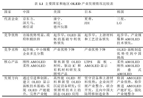 表 1.1主要国家和地区 OLED 产业发展情况比较表