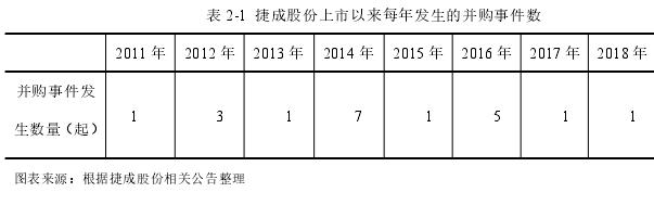 表 2-1 捷成股份上市以来每年发生的并购事件数