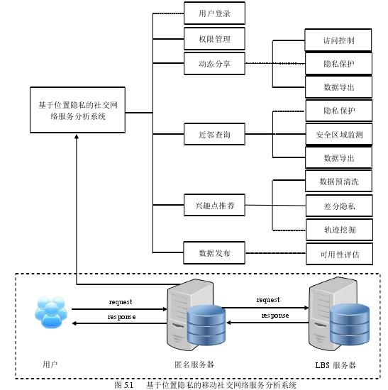 图 5.1基于位置隐私的移动社交网络服务分析系统