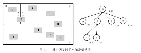 图 2.2基于四叉树的空间索引结构