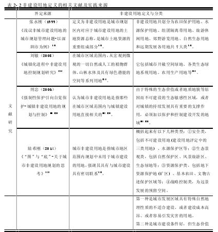 表 2- 2 非建设用地定义的相关文献及实践来源