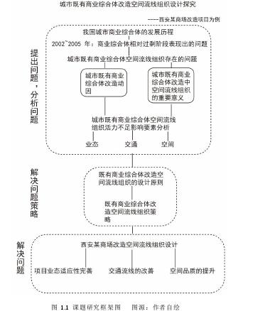 图 1.1课题研究框架图