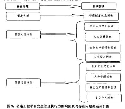 图3:公路工程项目安全管理执行力影响因素与存在问题关系分析图