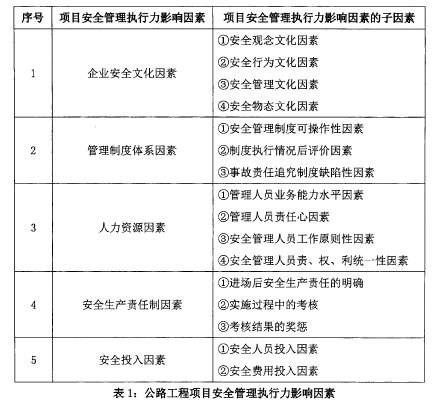 表1:公路工程项目安全管理执行力影响因素
