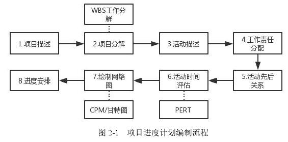 图 2-1 项目进度计划编制流程