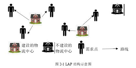 图 2-1 LAP 结构示意图