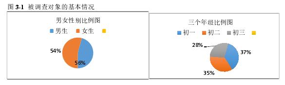 图 3-1被调查对象的基本情况
