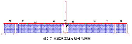 图 2-7主梁施工阶段划分示意图