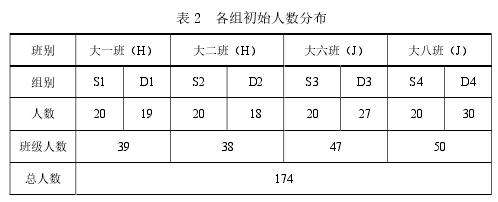 表 2各组初始人数分布