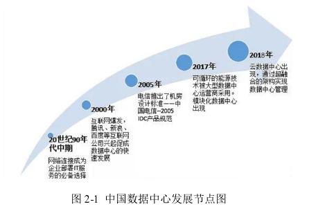 图 2-1中国数据中心发展节点图
