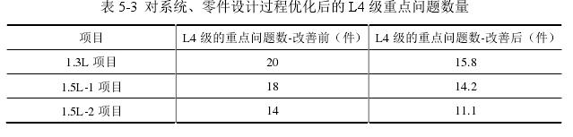 表 5-3对系统、零件设计过程优化后的 L4 级重点问题数量