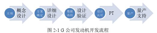 图 2-1 G 公司发动机开发流程