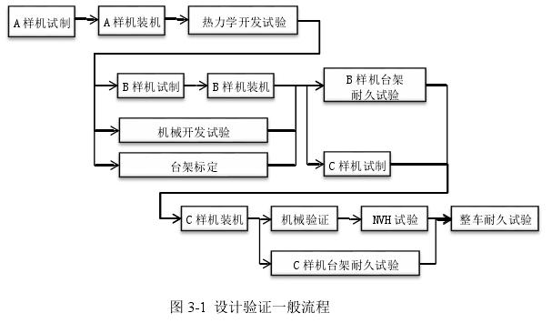 图 3-1设计验证一般流程