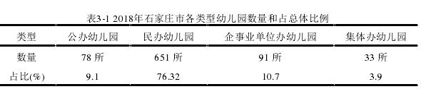 表3-1 2018年石家庄市各类型幼儿园数量和占总体比例