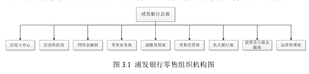 图 3.1 浦发银行零售组织机构图