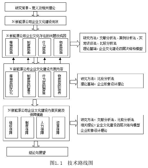 图1.1技术路线图